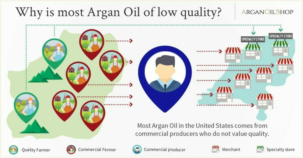 reasons for low quality argan oil
