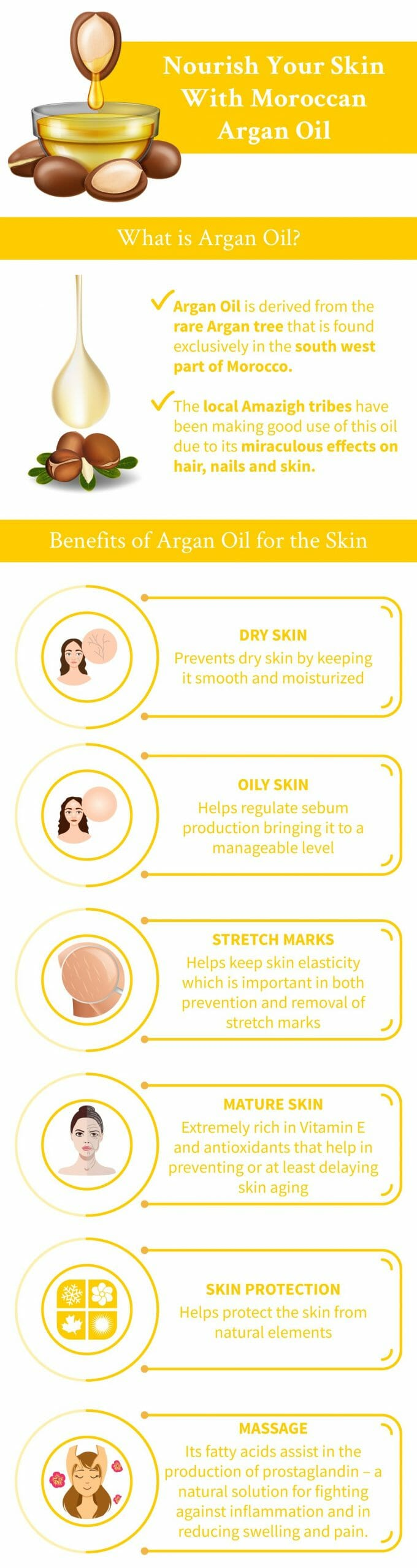 argan oil and skin infographic