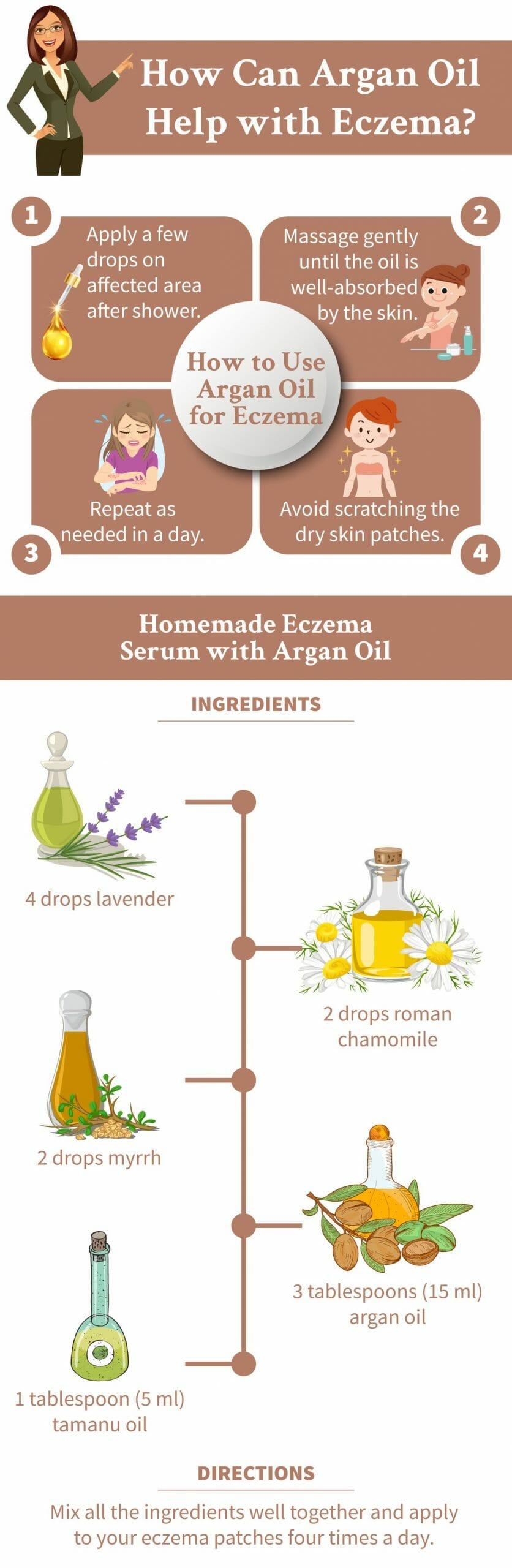 eczema infographic